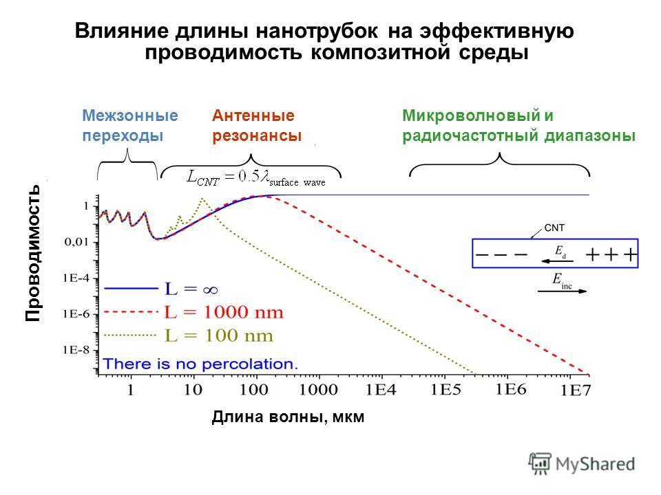 Влияние длины нанотрубок на эффективную проводимость композитной среды Длина волны, мкм Микроволновый и радиочастотный диапазоны Антенные резонансы Межзонные переходы Проводимость