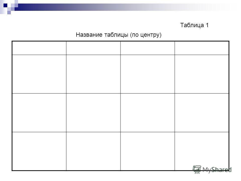 Таблица 1 Название таблицы (по центру)