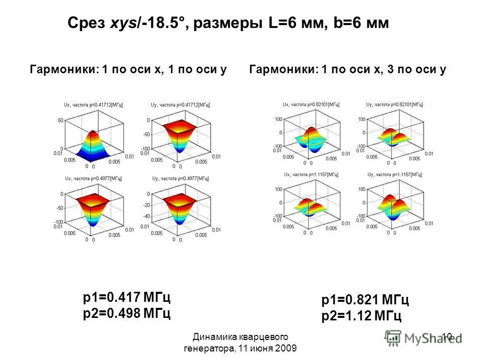 Динамика кварцевого генератора, 11 июня 2009 10 Срез xys/-18.5°, размеры L=6 мм, b=6 мм p1=0.417 МГц p2=0.498 МГц p1=0.821 МГц p2=1.12 МГц Гармоники: 1 по оси х, 1 по оси уГармоники: 1 по оси х, 3 по оси у