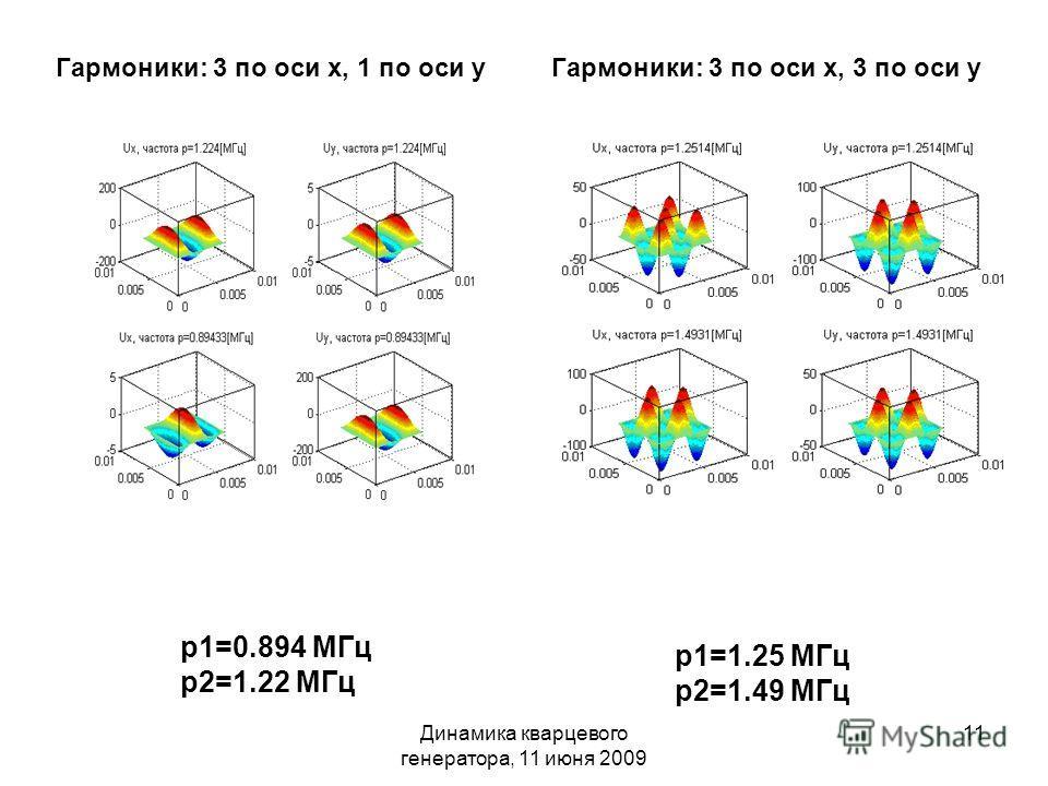 Динамика кварцевого генератора, 11 июня 2009 11 p1=0.894 МГц p2=1.22 МГц p1=1.25 МГц p2=1.49 МГц Гармоники: 3 по оси х, 1 по оси уГармоники: 3 по оси х, 3 по оси у