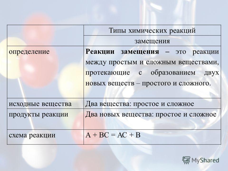 Типы химических реакций замещения определение Реакции замещения – это реакции между простым и сложным веществами, протекающие с образованием двух новых веществ – простого и сложного. исходные веществаДва вещества: простое и сложное продукты реакцииДв