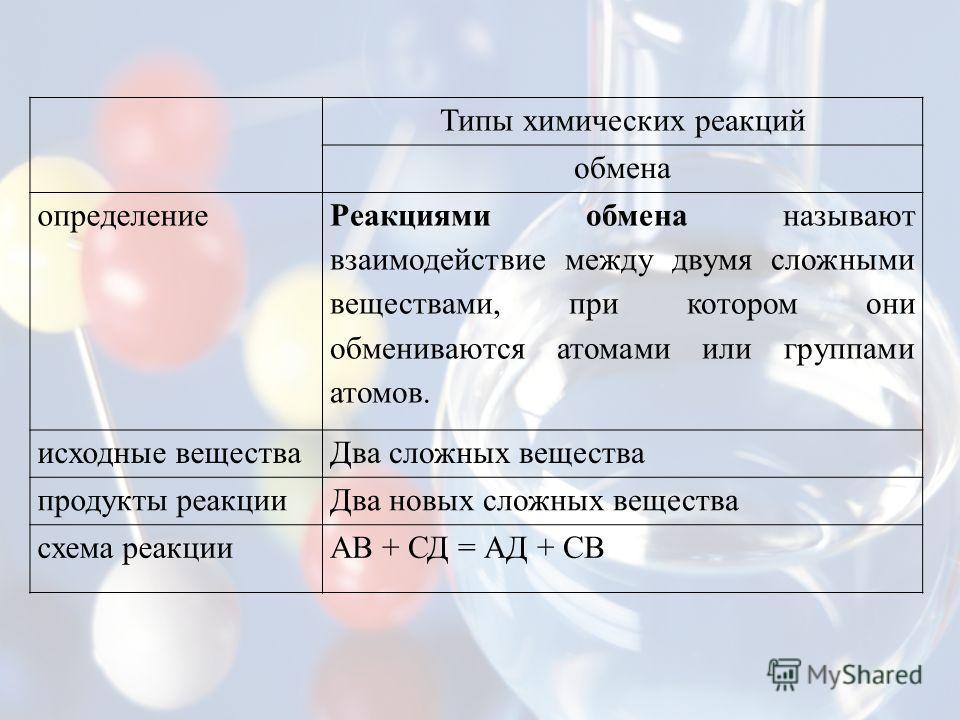 Типы химических реакций обмена определение Реакциями обмена называют взаимодействие между двумя сложными веществами, при котором они обмениваются атомами или группами атомов. исходные веществаДва сложных вещества продукты реакцииДва новых сложных вещ