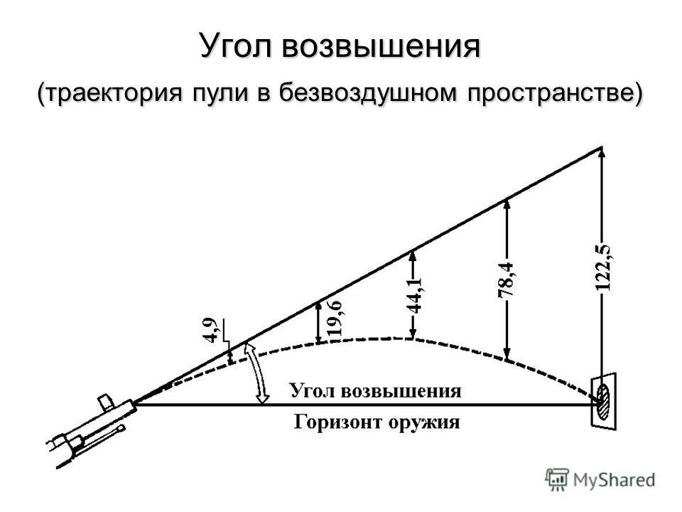 Угол возвышения (траектория пули в безвоздушном пространстве)