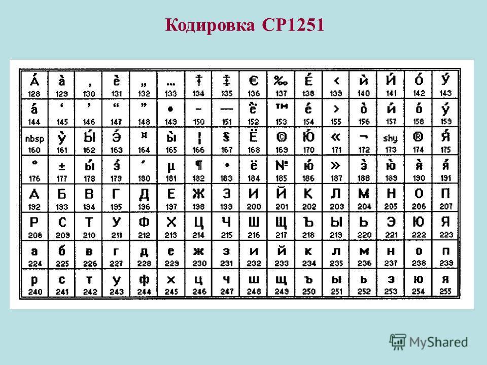 Кодировка СР1251