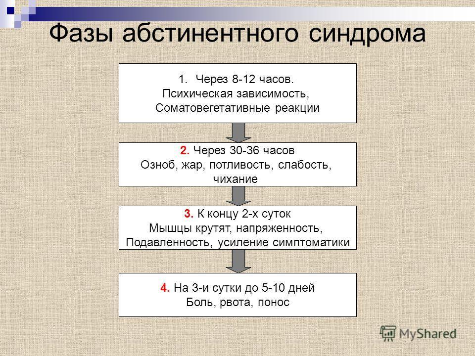 Абстинентный синдром ФормируетсяЧерез 1-2 месяца Max2-3 день Продолжительность7-10 дней Проявления Тревога, выламывающие мышечные боли, рвота, понос, потливость, лихорадка, бессоница