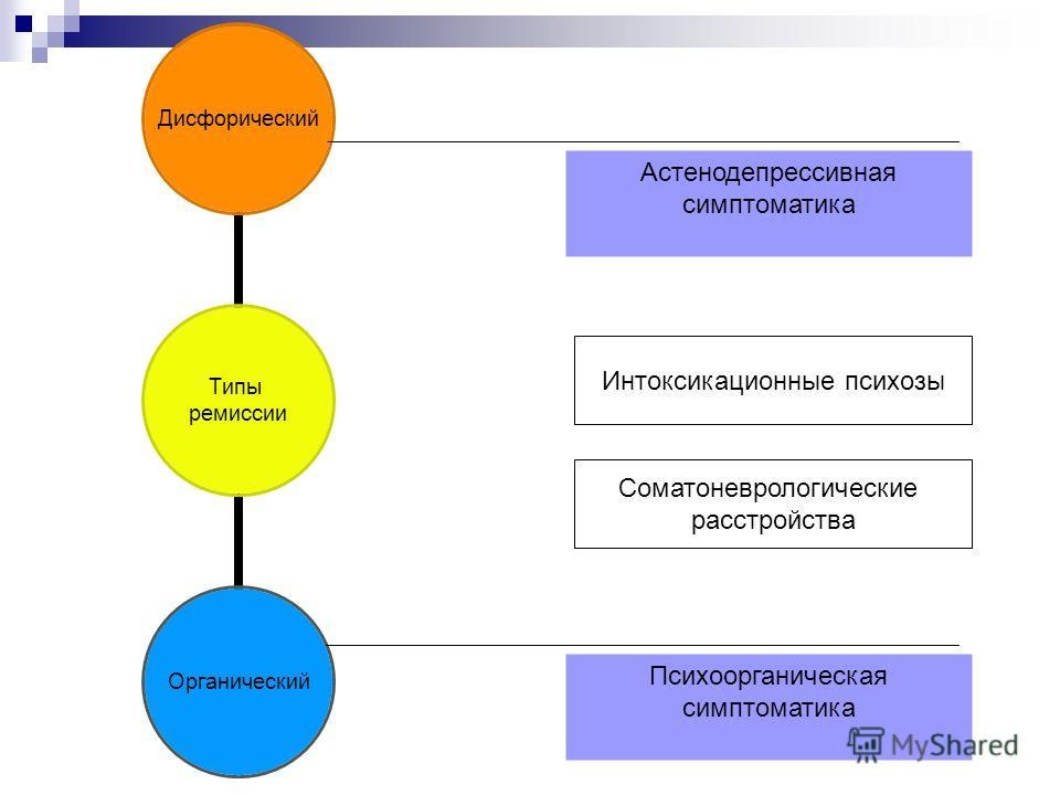 Этапы развития наркомании 1. Эйфория 2. Формирование предпочтения определенного наркотика 3. Регулярность приема 4. Угасание первоначального эффекта наркотика Рост толерантности, синдром психической зависимости Большой наркоманический синдром: -синдр
