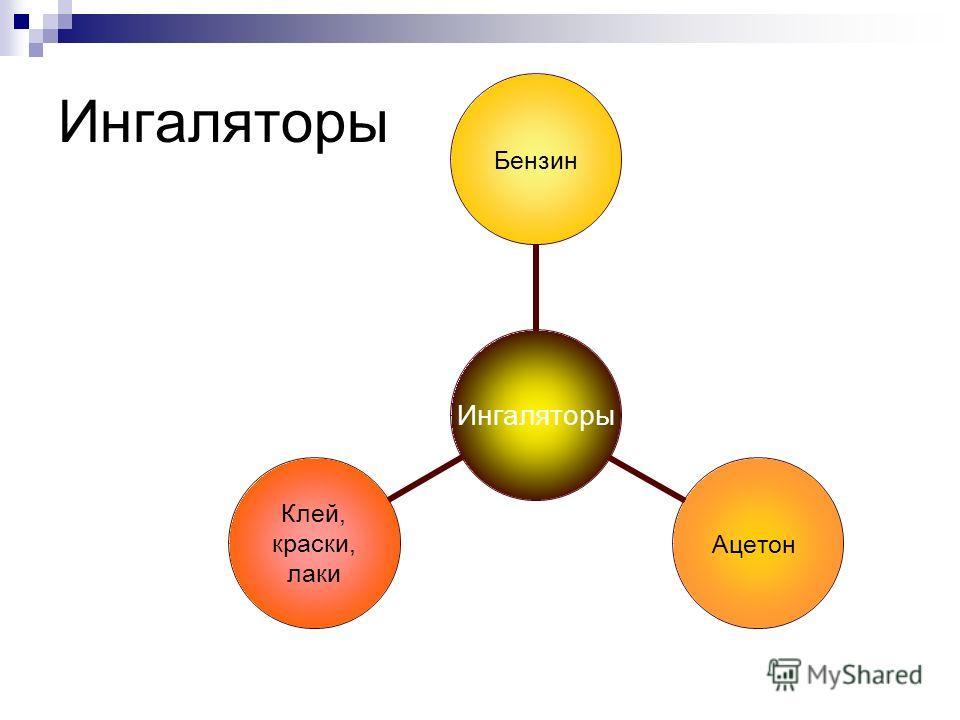Никотинизм Психическая зависимость Психосоциальная Сенсорно- двигательная Физическая зависимость Фармакологическая зависимость Потворствующая Седативная Стимулирующая