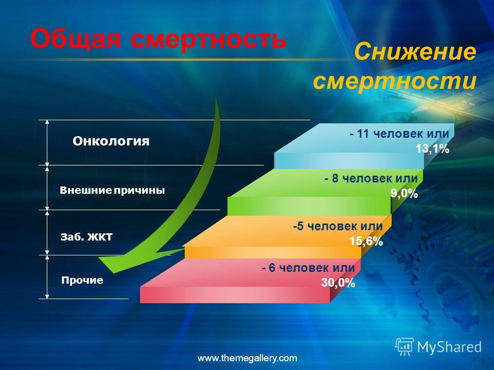 www.themegallery.com Общая смертность Снижение смертности - 11 человек или 13,1% - 8 человек или 9,0% - 6 человек или 30,0% Внешние причины Заб. ЖКТ Прочие -5 человек или 15,6% Онкология