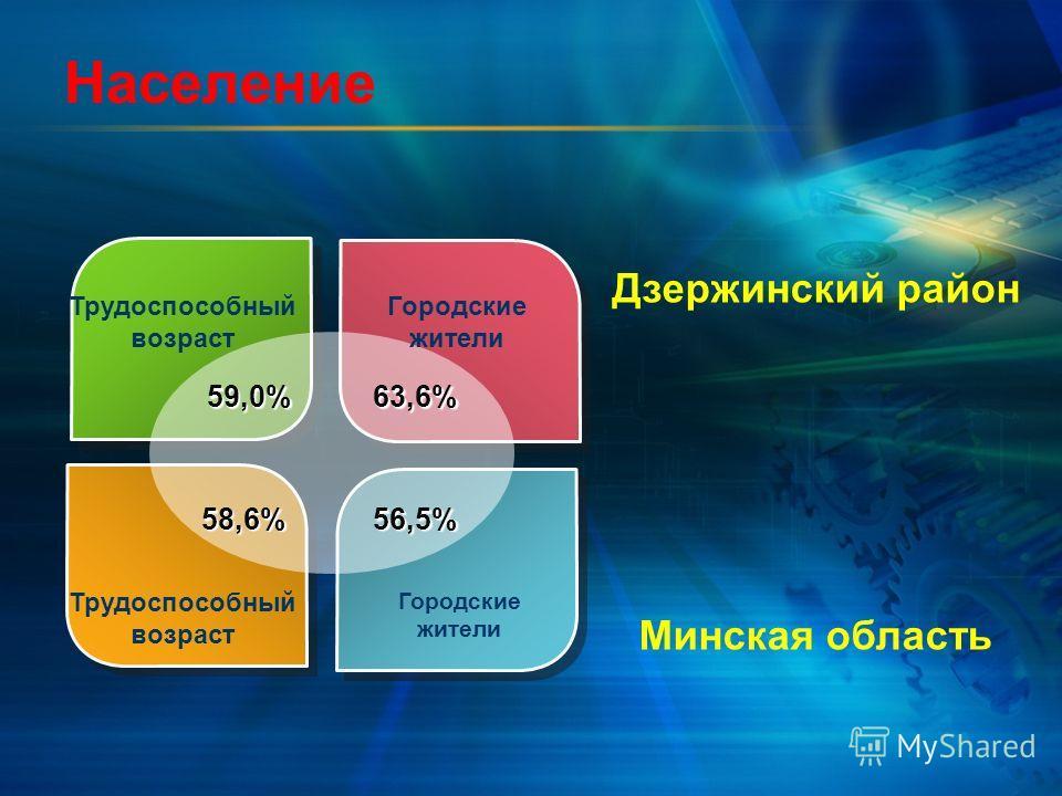 Население Трудоспособный возраст Городские жители Трудоспособный возраст Городские жители 59,0% 59,0%63,6% 58,6% 58,6%56,5% Дзержинский район Минская область