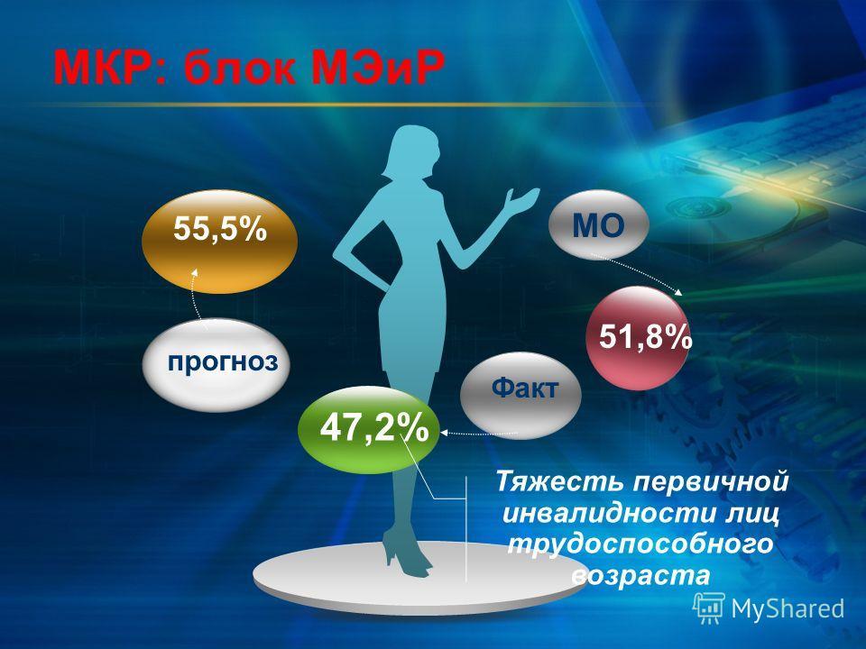 МО 55,5% 47,2% 51,8% Тяжесть первичной инвалидности лиц трудоспособного возраста МКР: блок МЭиР прогноз Факт