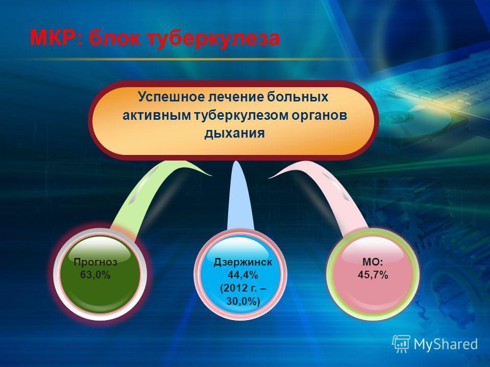 МКР: блок туберкулеза Дзержинск 44,4% (2012 г. – 30,0%) Прогноз 63,0% МО: 45,7% Успешное лечение больных активным туберкулезом органов дыхания