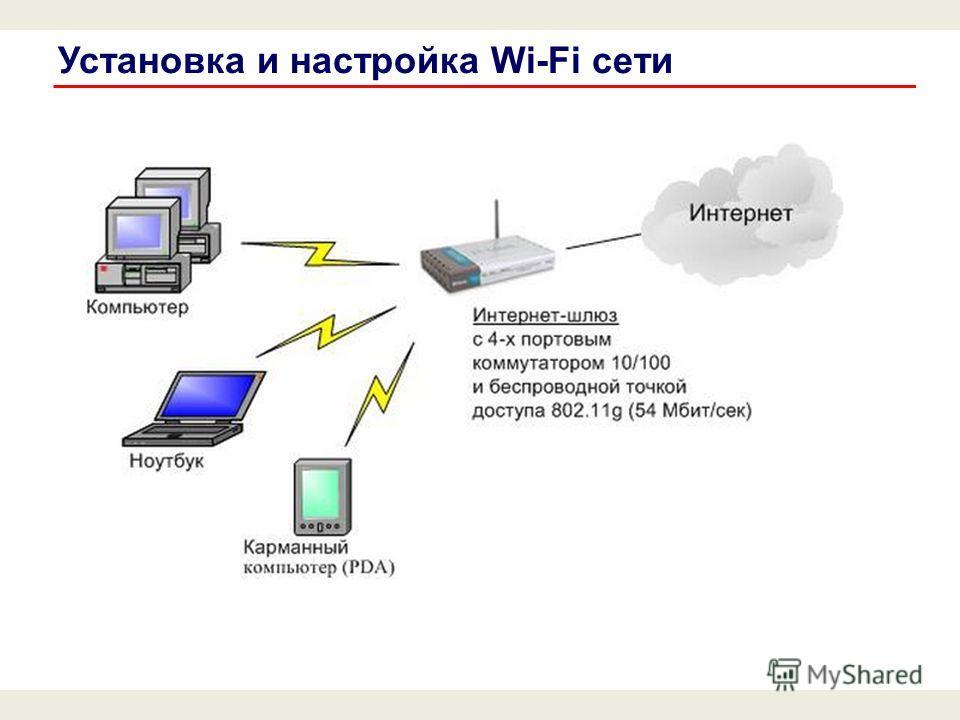 Установка и настройка Wi-Fi сети