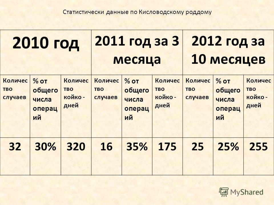 2010 год 2011 год за 3 месяца 2012 год за 10 месяцев Количес тво случаев % от общего числа операц ий Количес тво койко - дней Количес тво случаев % от общего числа операц ий Количес тво койко - дней Количес тво случаев % от общего числа операц ий Кол