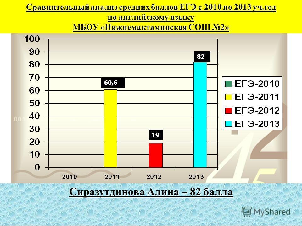 Сравнительный анализ средних баллов ЕГЭ с 2010 по 2013 уч.год по английскому языку МБОУ «Нижнемактаминская СОШ 2» 60,6 19 82 Сиразутдинова Алина – 82 балла