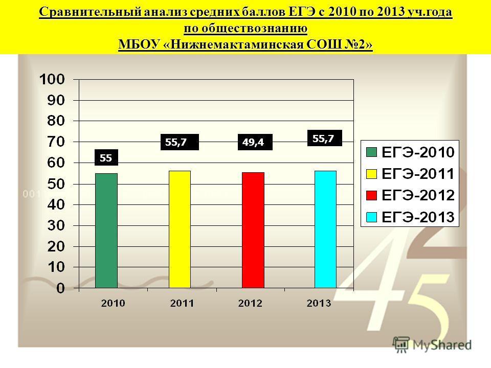 Сравнительный анализ средних баллов ЕГЭ с 2010 по 2013 уч.года по обществознанию МБОУ «Нижнемактаминская СОШ 2» 55 55,749,4 55,7