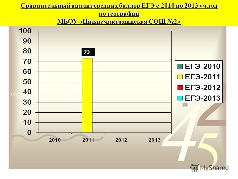 Сравнительный анализ средних баллов ЕГЭ с 2010 по 2013 уч.год по географии МБОУ «Нижнемактаминская СОШ 2» 73