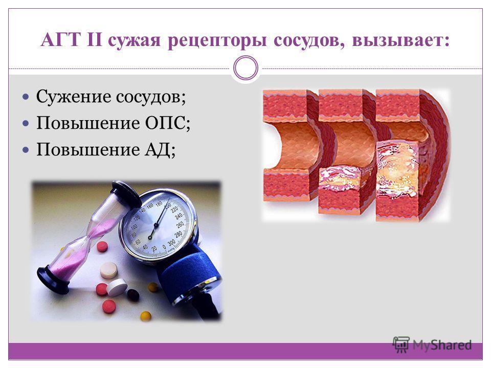 АГТ II сужая рецепторы сосудов, вызывает: Сужение сосудов; Повышение ОПС; Повышение АД;
