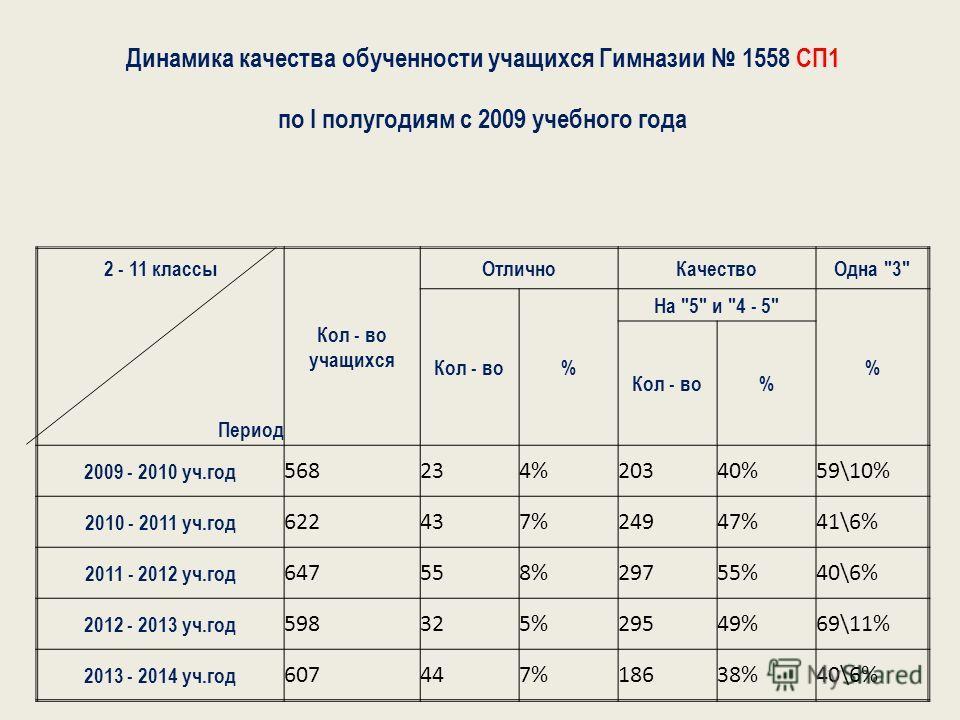 Динамика качества обученности учащихся Гимназии 1558 СП1 по I полугодиям с 2009 учебного года 2 - 11 классы Кол - во учащихся ОтличноКачествоОдна