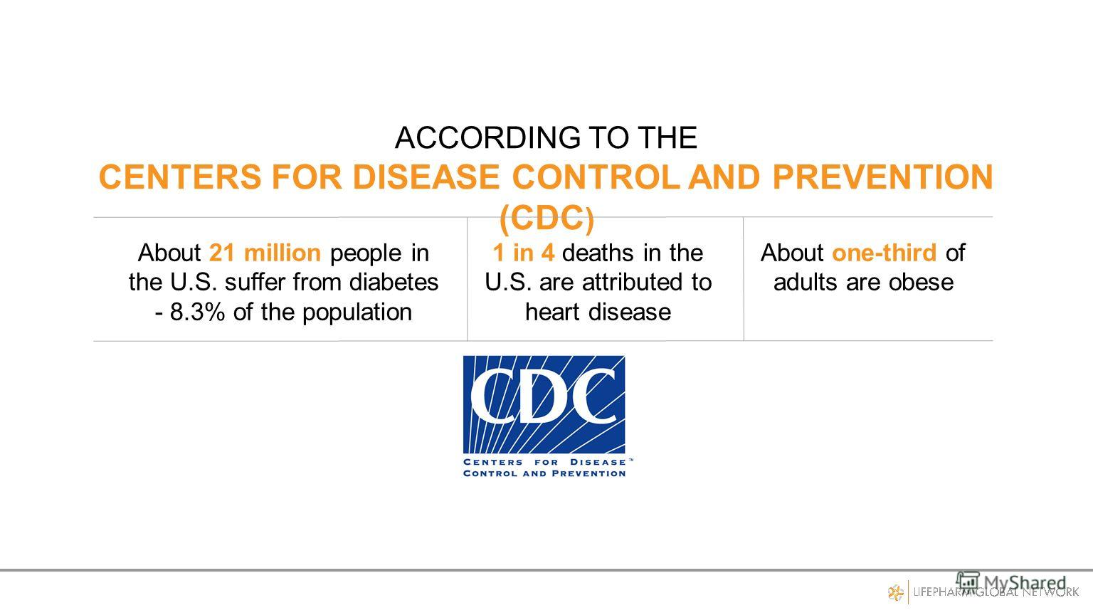 ACCORDING TO THE CENTERS FOR DISEASE CONTROL AND PREVENTION (CDC ) About 21 million people in the U.S. suffer from diabetes - 8.3% of the population 1 in 4 deaths in the U.S. are attributed to heart disease About one-third of adults are obese