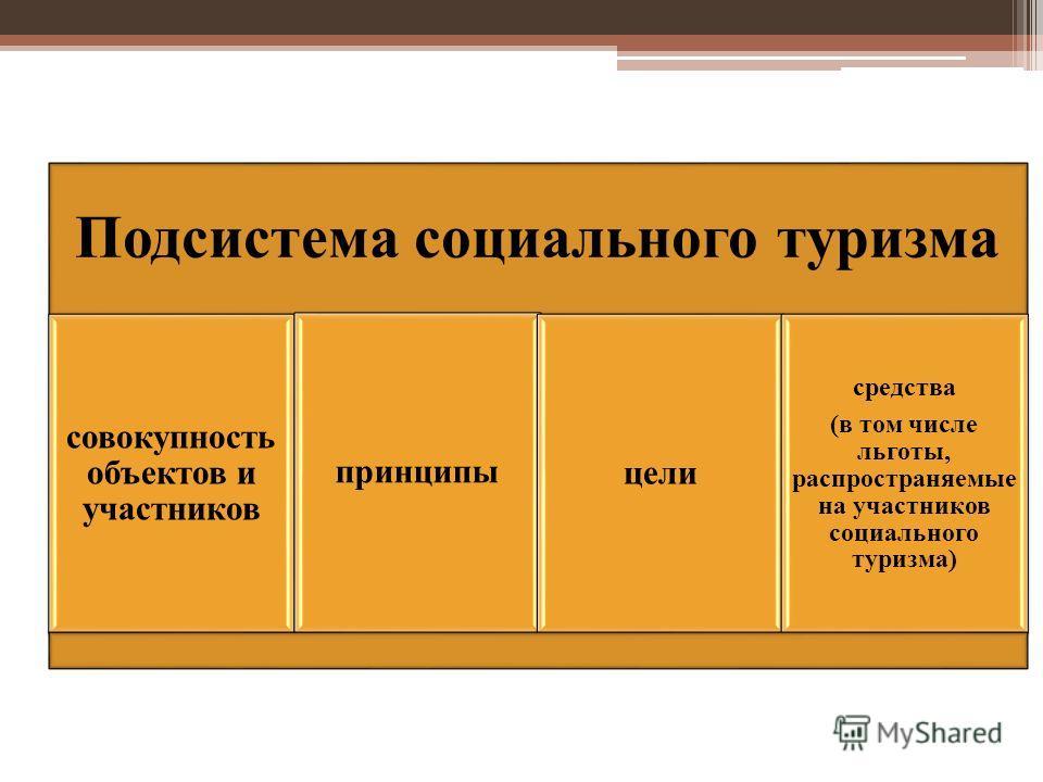 Подсистема социального туризма совокупность объектов и участников принципы цели средства (в том числе льготы, распространяемые на участников социального туризма)