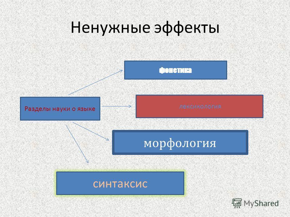 Ненужные эффекты Разделы науки о языке фонетика лексикология морфология синтаксис