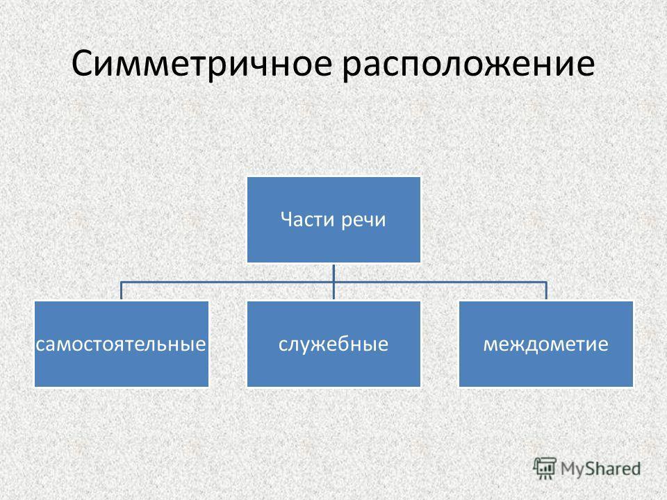 Симметричное расположение Части речи самостоятельныеслужебныемеждометие