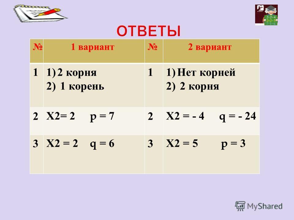 1 вариант 2 вариант 1 1) 2 корня 2) 1 корень 1 1)Нет корней 2) 2 корня 2 Х 2= 2 p = 72 Х 2 = - 4 q = - 24 3 Х 2 = 2 q = 63 Х 2 = 5 p = 3