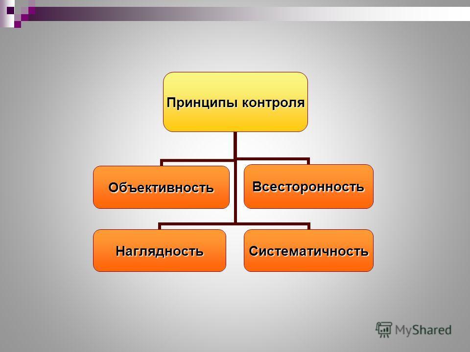 Принципы контроля НаглядностьОбъективностьВсесторонностьСистематичность