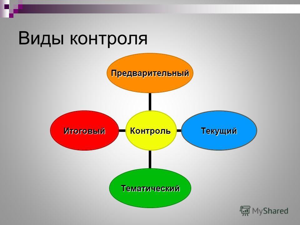 Виды контроля Контроль Предварительный Текущий Тематический Итоговый