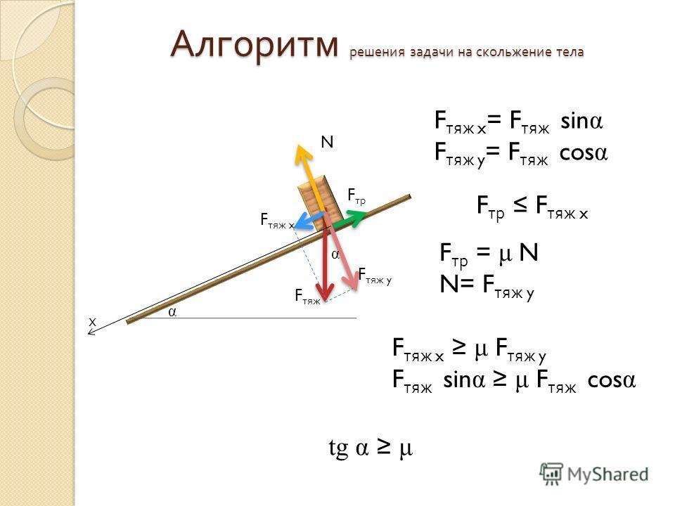 Алгоритм решения задачи на скольжение тела α х F тяж F тр N α F тяж y F тяж x F тяж x μ F тяж y F тяж sin α μ F тяж cos α F тяж x = F тяж sin α F тяж y = F тяж cos α F тр F тяж x F тр = μ N N= F тяж y tg α μ