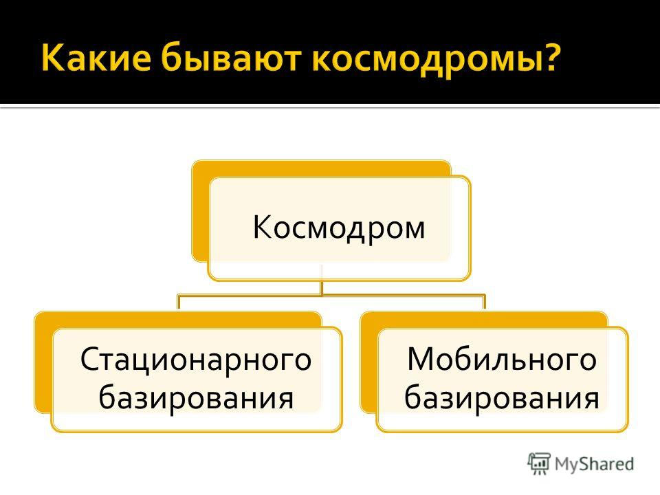 Космодром Стационарного базирования Мобильного базирования