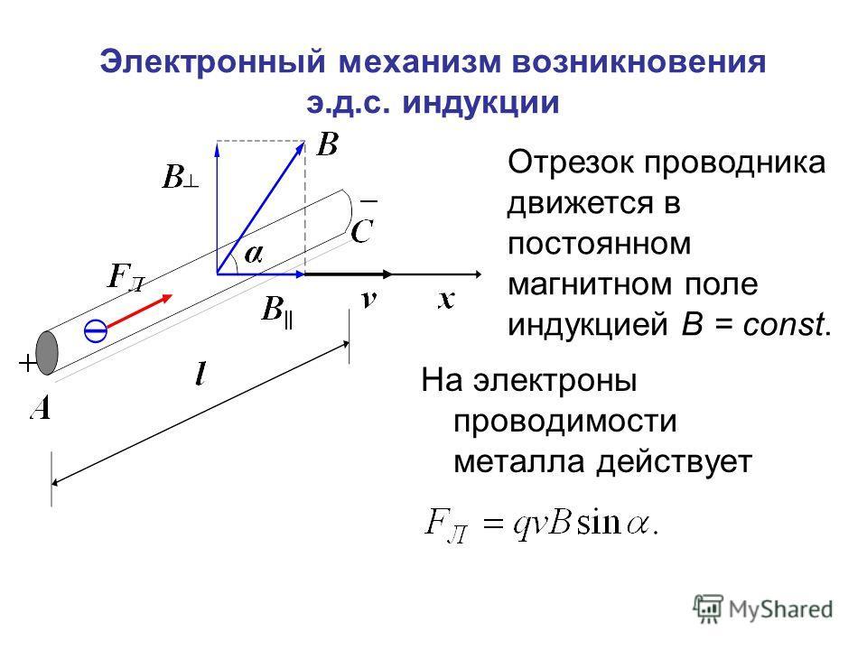 Электронный механизм возникновения э.д.с. индукции На электроны проводимости металла действует Отрезок проводника движется в постоянном магнитном поле индукцией B = const.