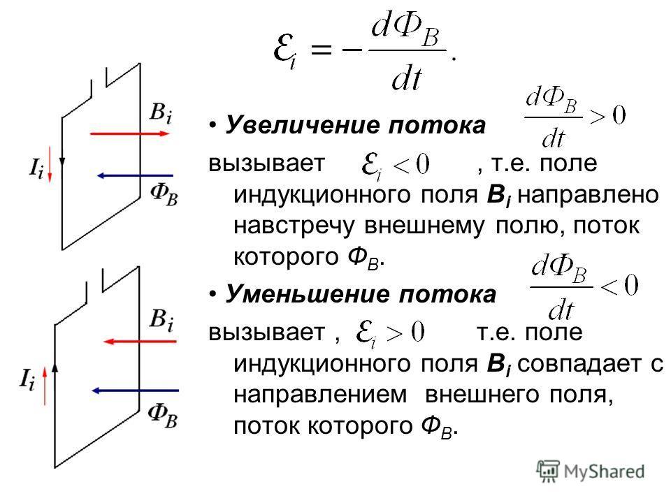 Увеличение потока вызывает, т.е. поле индукционного поля B i направлено навстречу внешнему полю, поток которого Ф В. Уменьшение потока вызывает, т.е. поле индукционного поля B i совпадает с направлением внешнего поля, поток которого Ф В.