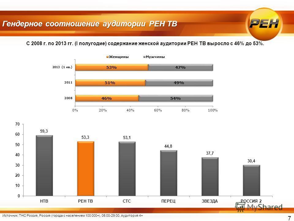 С 2008 г. по 2013 гг. (I полугодие) содержание женской аудитории РЕН ТВ выросло с 46% до 53%. Гендерное соотношение аудитории РЕН ТВ Источник: ТНС Россия, Россия (города с населением 100 000+), 05:00-29:00, Аудитория 4+ 7