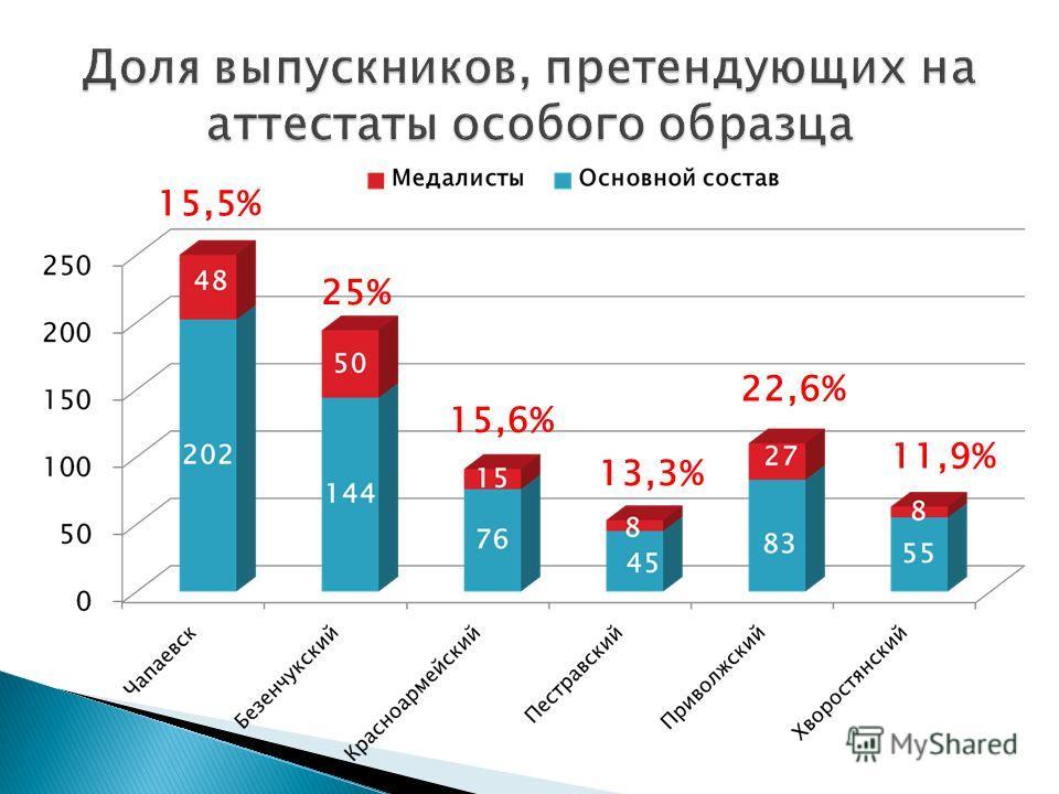 25% 13,3% 22,6% 11,9% 15,6% 15,5%