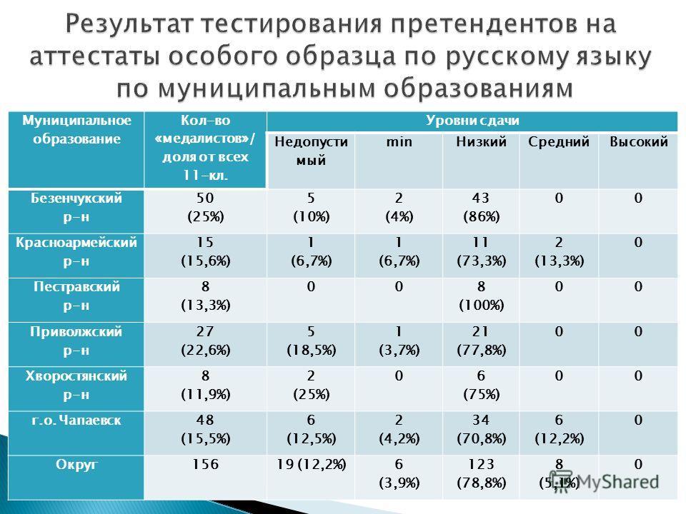 Муниципальное образование Кол-во «медалистов»/ доля от всех 11-кл. Уровни сдачи Недопусти мый minНизкийСреднийВысокий Безенчукский р-н 50 (25%) 5 (10%) 2 (4%) 43 (86%) 00 Красноармейский р-н 15 (15,6%) 1 (6,7%) 1 (6,7%) 11 (73,3%) 2 (13,3%) 0 Пестрав
