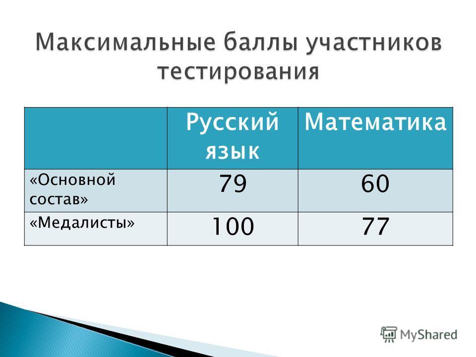 Русский язык Математика «Основной состав» 7960 «Медалисты» 10077