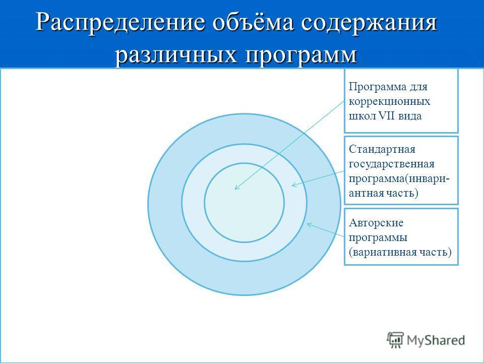 Распределение объёма содержания различных программ Программа для коррекционных школ VII вида Стандартная государственная программа(инвари- антная часть) Авторские программы (вариативная часть)