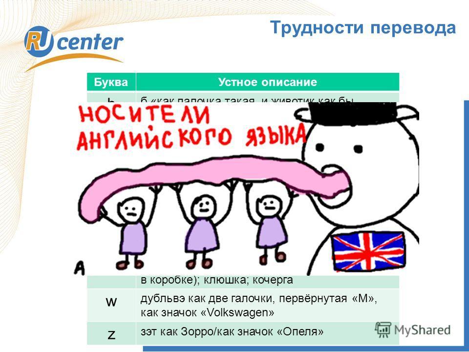 1 Трудности перевода БукваУстное описание b б «как палочка такая, и животик как бы вправо смотрит»; «б как мягкий знак»; «как русская вэ»; «как русская р вверх тормашками» c це/эс как русская эс/сэ; как ЕВРО без палочки; «к» английская f эф английска