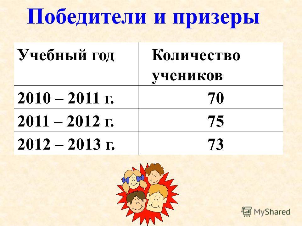 Учебный годКоличество учеников 2010 – 2011 г.70 2011 – 2012 г.75 2012 – 2013 г.73 Победители и призеры