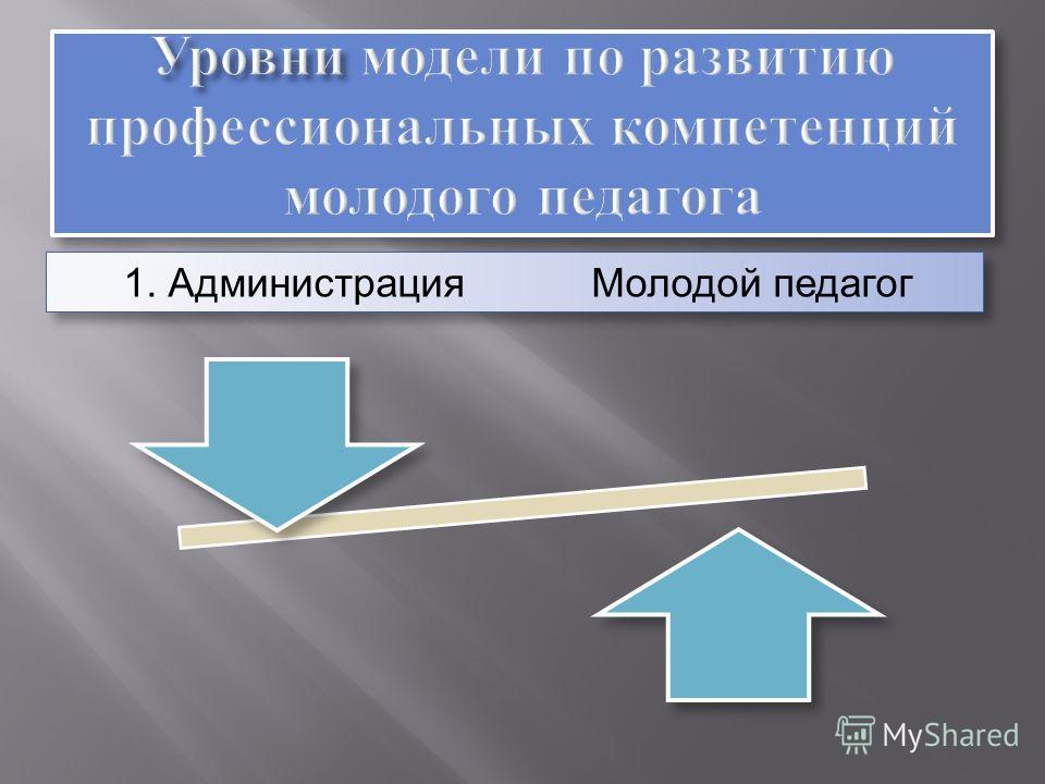 1. Администрация Молодой педагог