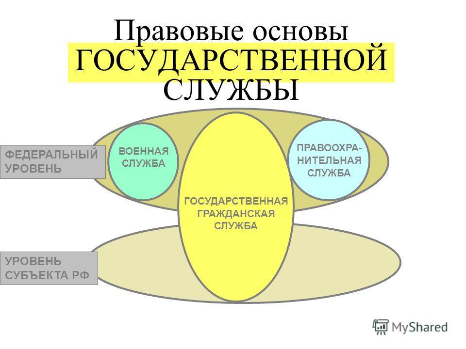 Правовые основы ГОСУДАРСТВЕННОЙ СЛУЖБЫ ГОСУДАРСТВЕННАЯ ГРАЖДАНСКАЯ СЛУЖБА ВОЕННАЯ СЛУЖБА ПРАВООХРА- НИТЕЛЬНАЯ СЛУЖБА УРОВЕНЬ СУБЪЕКТА РФ ФЕДЕРАЛЬНЫЙ УРОВЕНЬ