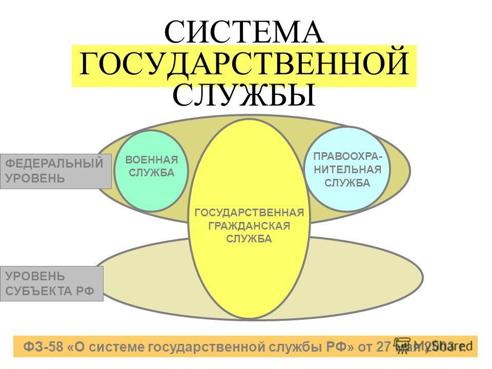 СИСТЕМА ГОСУДАРСТВЕННОЙ СЛУЖБЫ ГОСУДАРСТВЕННАЯ ГРАЖДАНСКАЯ СЛУЖБА ВОЕННАЯ СЛУЖБА ПРАВООХРА- НИТЕЛЬНАЯ СЛУЖБА УРОВЕНЬ СУБЪЕКТА РФ ФЕДЕРАЛЬНЫЙ УРОВЕНЬ ФЗ-58 «О системе государственной службы РФ» от 27 мая 2003 г.
