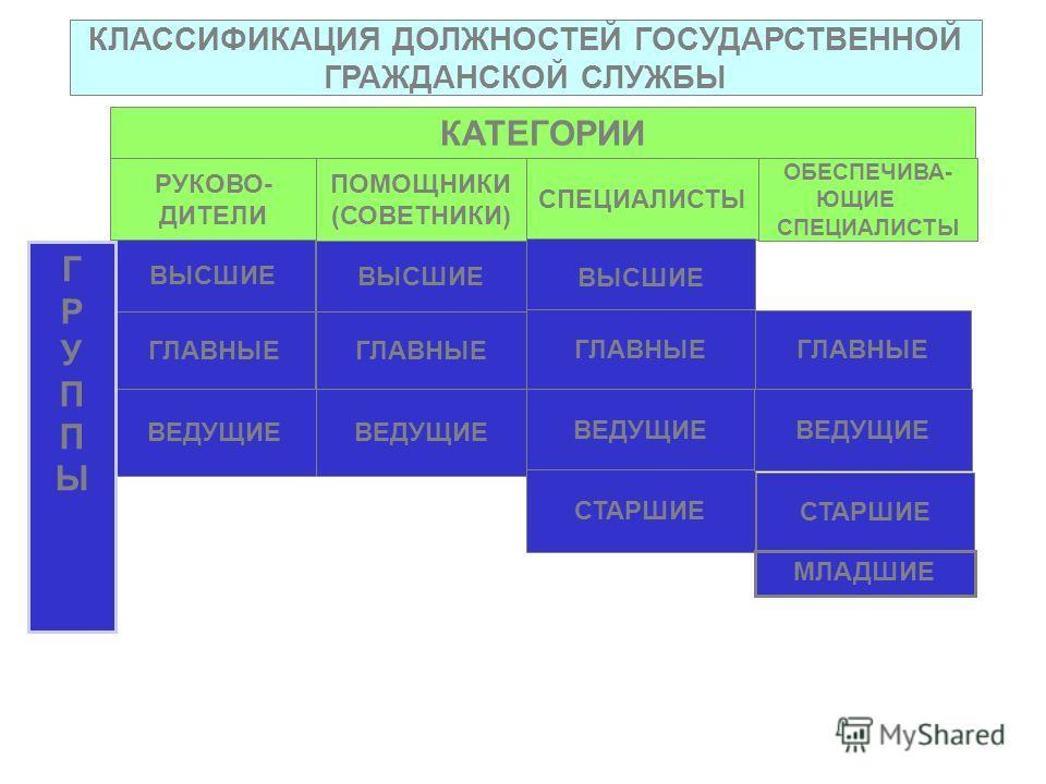 КЛАССИФИКАЦИЯ ДОЛЖНОСТЕЙ ГОСУДАРСТВЕННОЙ ГРАЖДАНСКОЙ СЛУЖБЫ КАТЕГОРИИ РУКОВО- ДИТЕЛИ ПОМОЩНИКИ (СОВЕТНИКИ) СПЕЦИАЛИСТЫ ВЫСШИЕ ГЛАВНЫЕ ВЕДУЩИЕ ВЫСШИЕ ГЛАВНЫЕ ВЕДУЩИЕ ВЫСШИЕ ГЛАВНЫЕ ВЕДУЩИЕ СТАРШИЕ ОБЕСПЕЧИВА- ЮЩИЕ СПЕЦИАЛИСТЫ ГЛАВНЫЕ ВЕДУЩИЕ СТАРШИЕ Г