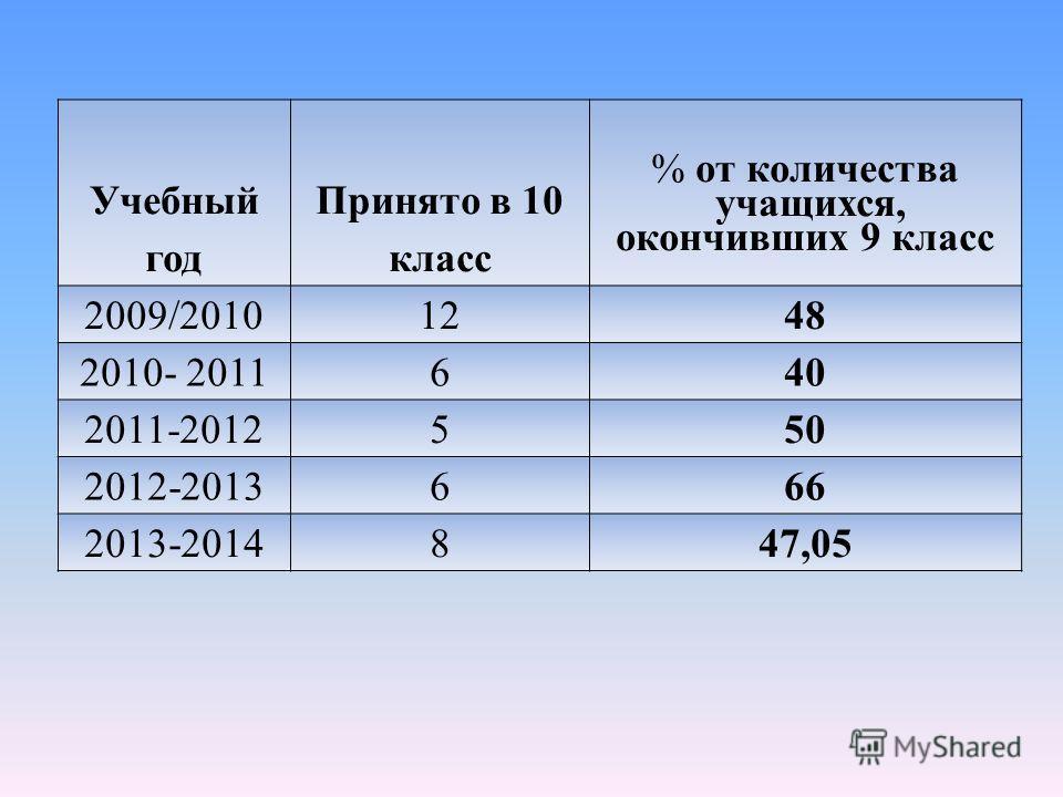 Учебный год Принято в 10 класс % от количества учащихся, окончивших 9 класс 2009/20101248 2010- 2011640 2011-2012550 2012-2013666 2013-2014847,05