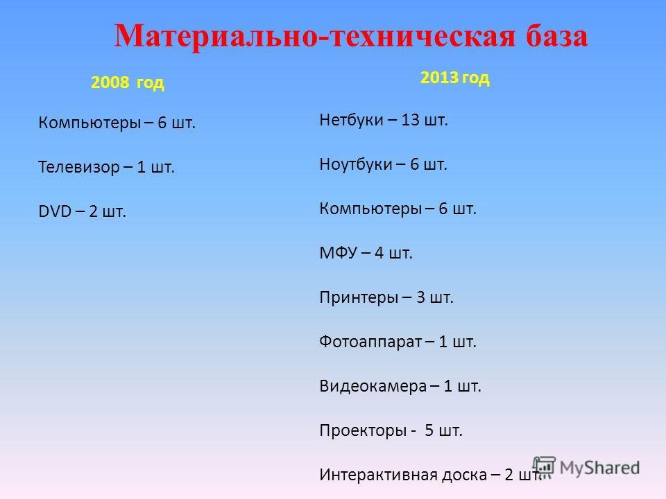 Материально-техническая база 2008 год Компьютеры – 6 шт. Телевизор – 1 шт. DVD – 2 шт. 2013 год Нетбуки – 13 шт. Ноутбуки – 6 шт. Компьютеры – 6 шт. МФУ – 4 шт. Принтеры – 3 шт. Фотоаппарат – 1 шт. Видеокамера – 1 шт. Проекторы - 5 шт. Интерактивная