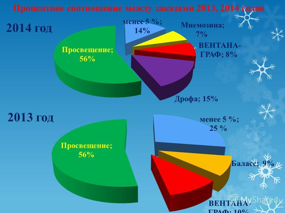 Процентное соотношение между заказами 2013, 2014 годов