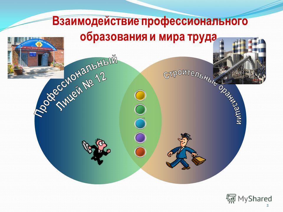 2 Взаимодействие профессионального образования и мира труда С
