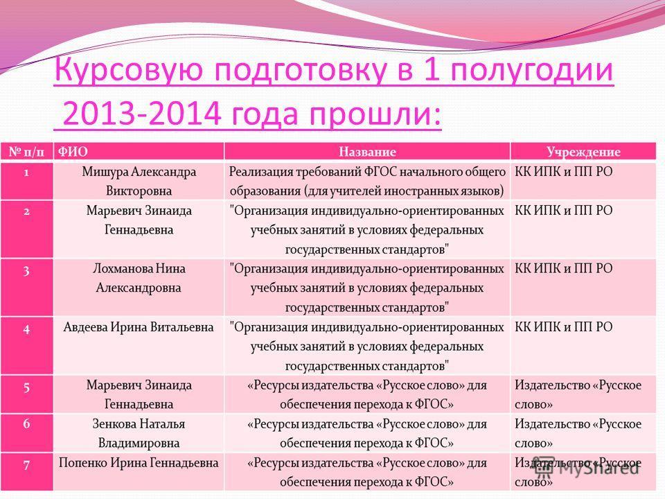 Курсовую подготовку в 1 полугодии 2013-2014 года прошли: