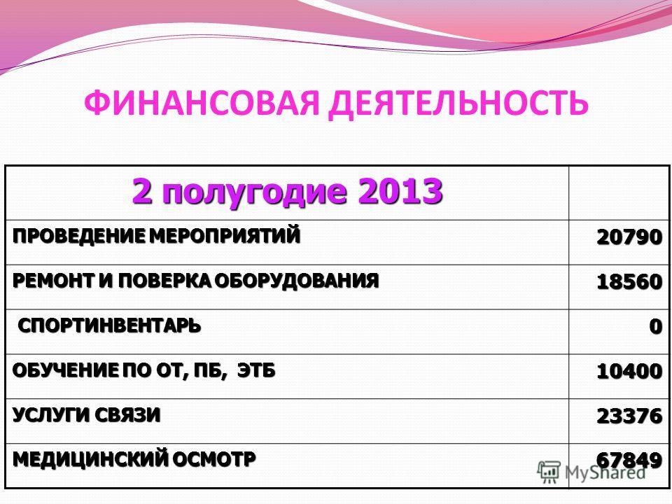 ФИНАНСОВАЯ ДЕЯТЕЛЬНОСТЬ 2 полугодие 2013 ПРОВЕДЕНИЕ МЕРОПРИЯТИЙ 20790 РЕМОНТ И ПОВЕРКА ОБОРУДОВАНИЯ 18560 СПОРТИНВЕНТАРЬ СПОРТИНВЕНТАРЬ0 ОБУЧЕНИЕ ПО ОТ, ПБ, ЭТБ 10400 УСЛУГИ СВЯЗИ 23376 МЕДИЦИНСКИЙ ОСМОТР 67849